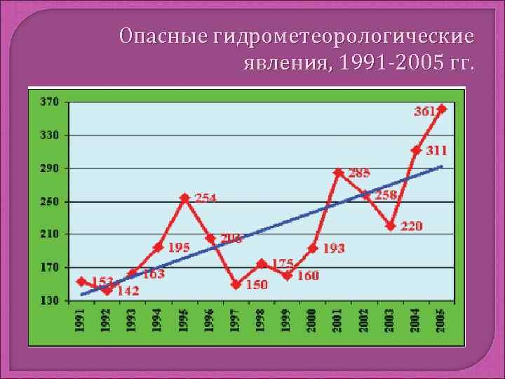 Опасные гидрометеорологические  явления, 1991 -2005 гг.