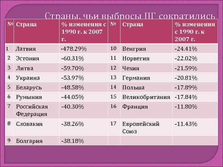 Страны, чьи выбросы ПГ сократились № Страна  % изменения с