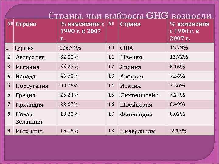 Страны, чьи выбросы GHG возросли № Страна  % изменения с