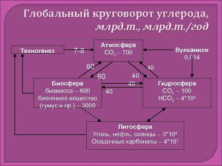 Глобальный круговорот углерода,   млрд. т. , млрд. т. /год
