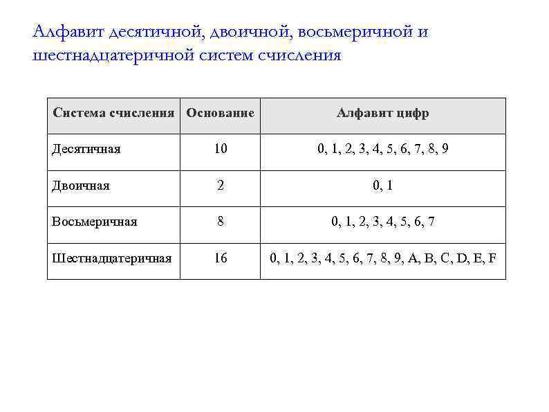 Алфавит десятичной, двоичной, восьмеричной и шестнадцатеричной систем счисления  Система счисления Основание
