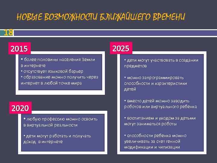 НОВЫЕ ВОЗМОЖНОСТИ БЛИЖАЙШЕГО ВРЕМЕНИ 18 2015       2025