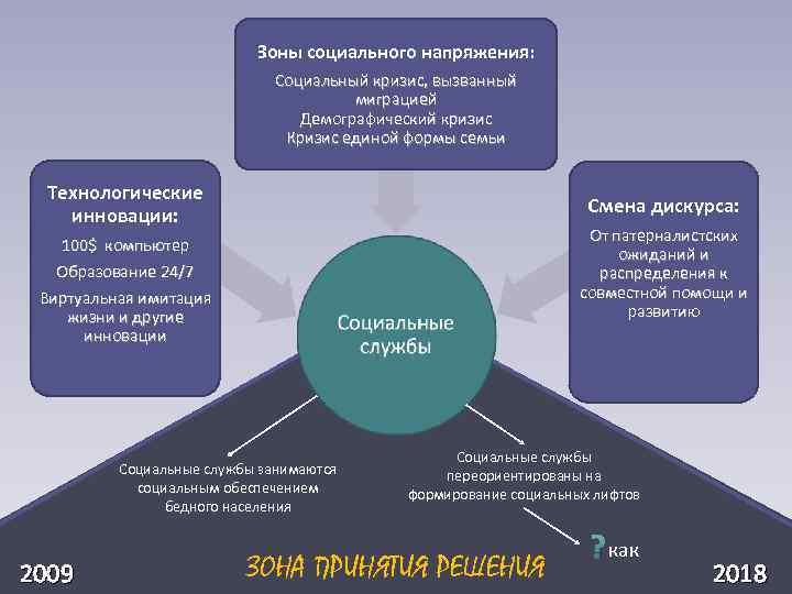 Зоны социального напряжения: