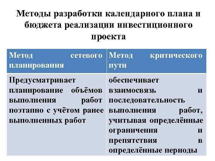 Методы разработки календарного плана и  бюджета реализации инвестиционного   проекта Метод