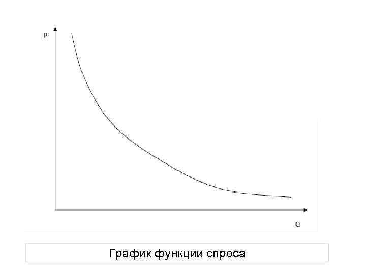 График функции спроса