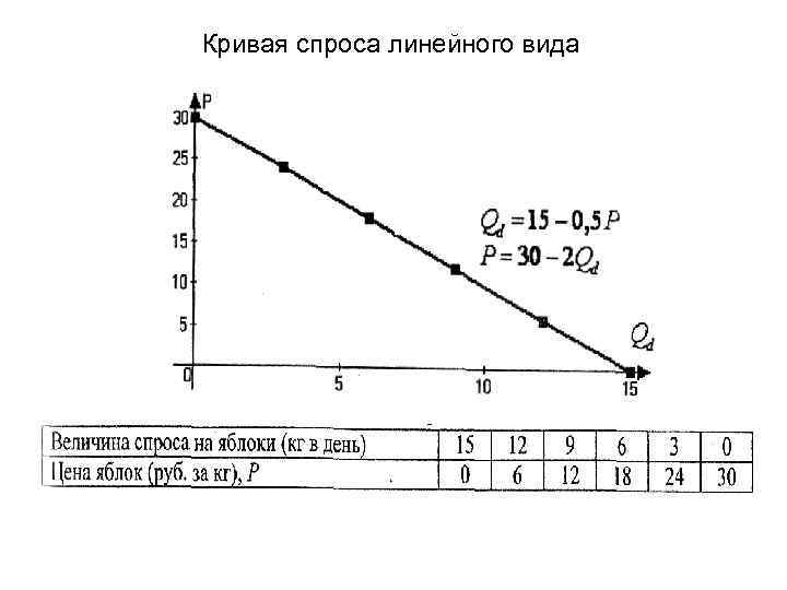 Кривая спроса линейного вида