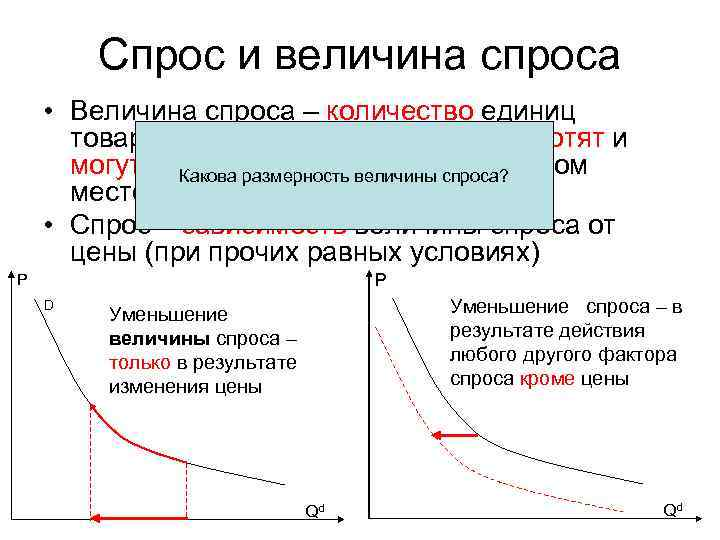 Спрос и величина спроса • Величина спроса – количество единиц  товара/услуги,