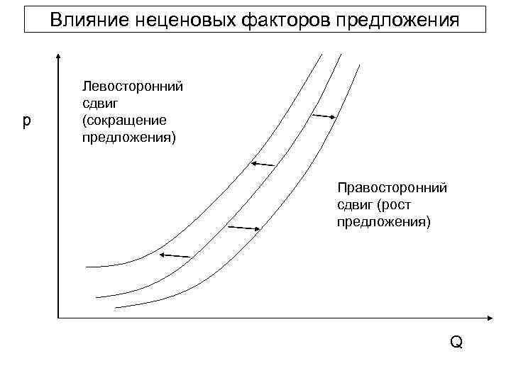 Влияние неценовых факторов предложения   Левосторонний  сдвиг p (сокращение