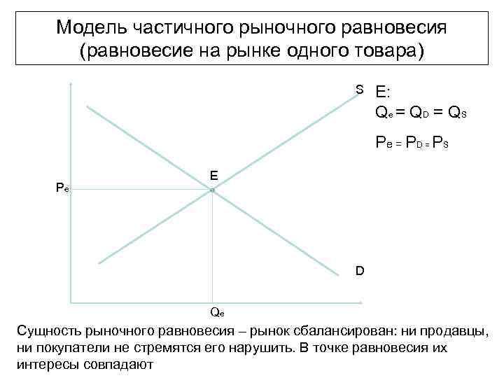 Модель частичного рыночного равновесия  (равновесие на рынке одного товара)