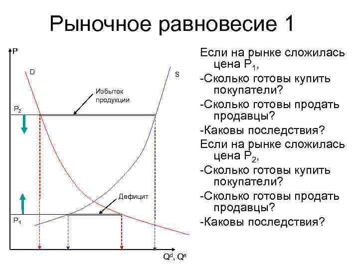 Рыночное равновесие 1 P       Если
