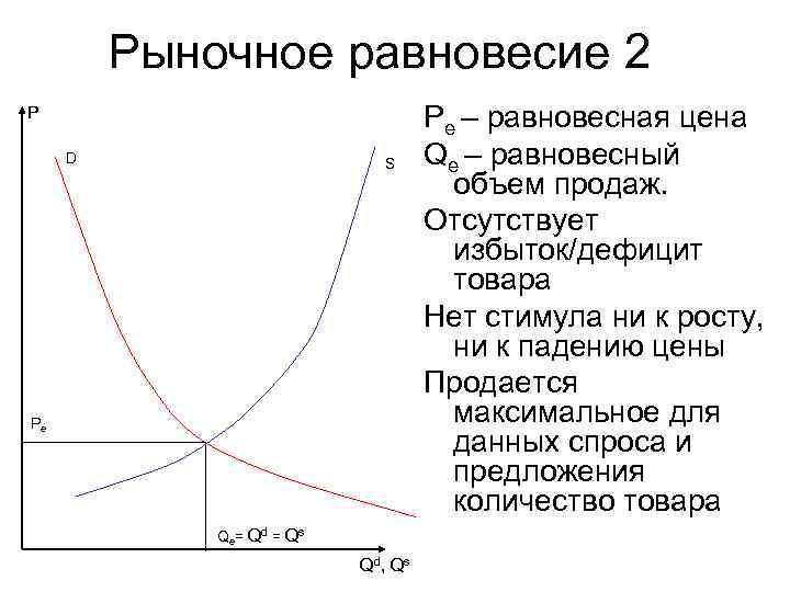 Рыночное равновесие 2 P    Pe – равновесная цена