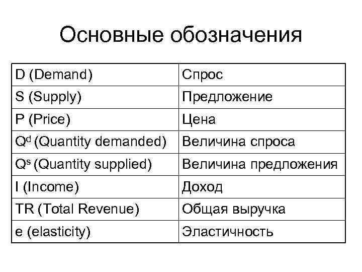 Основные обозначения D (Demand)    Спрос S (Supply)