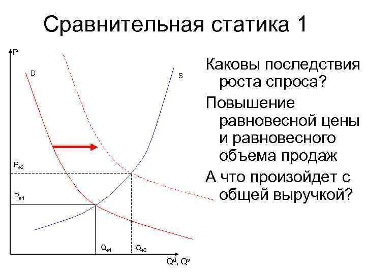 Сравнительная статика 1 P  D