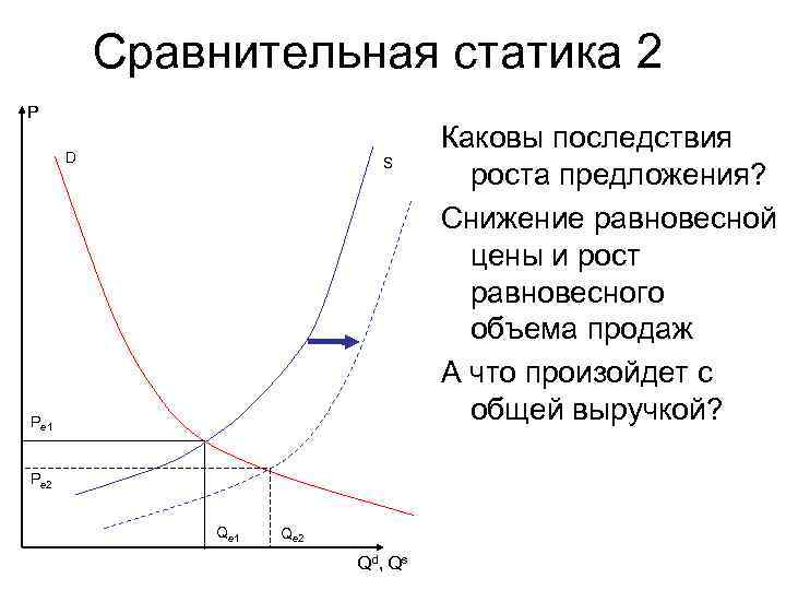 Сравнительная статика 2 P  D