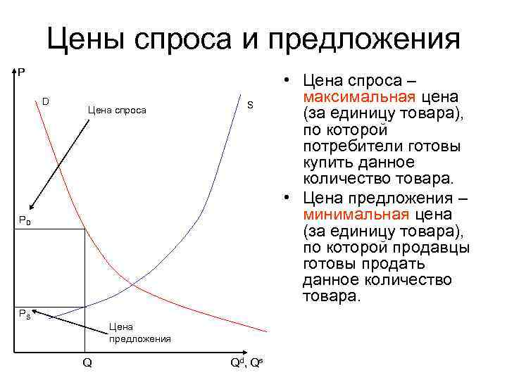 Цены спроса и предложения P    • Цена спроса – D