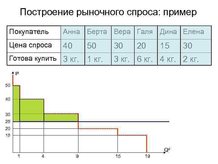 Построение рыночного спроса: пример Покупатель Анна Берта Вера Галя Дина Елена