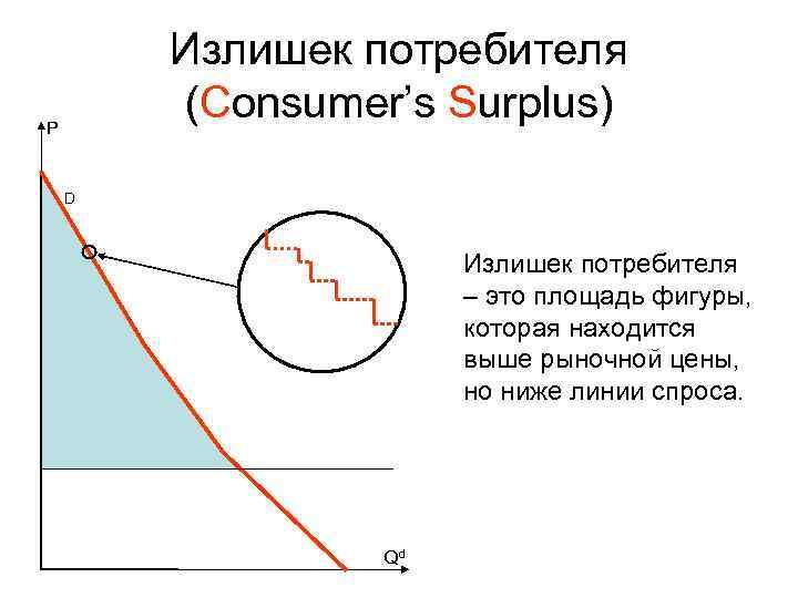 Излишек потребителя P   (Consumer's Surplus) D