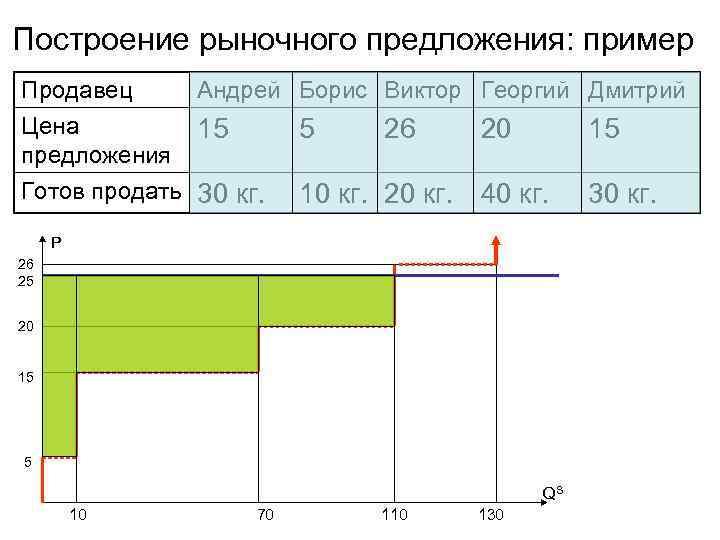 Построение рыночного предложения: пример Продавец Андрей Борис Виктор Георгий Дмитрий Цена   15