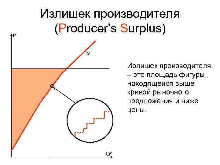 Излишек производителя P  (Producer's Surplus)  S    Излишек