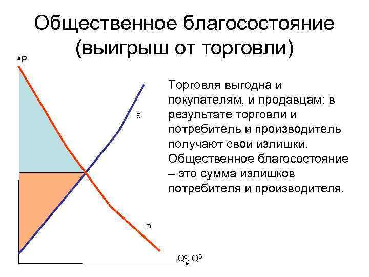 Общественное благосостояние P  (выигрыш от торговли)     Торговля