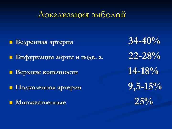 Локализация эмболий n  Бедренная артерия   34 -40% n