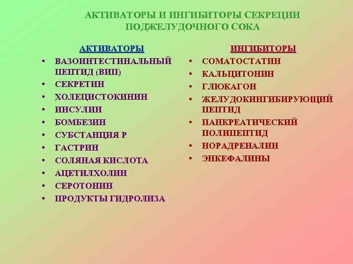 АКТИВАТОРЫ И ИНГИБИТОРЫ СЕКРЕЦИИ    ПОДЖЕЛУДОЧНОГО СОКА   АКТИВАТОРЫ
