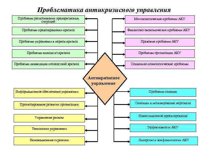 антикризисного управления шпаргалка система