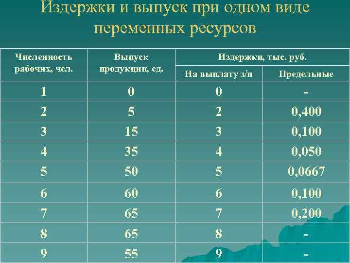Издержки и выпуск при одном виде   переменных ресурсов Численность  Выпуск