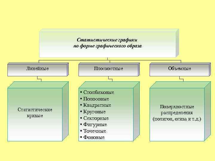 Статистические графики   по форме графического образа  Линейные