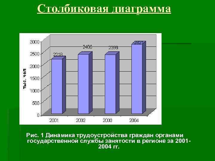 Столбиковая диаграмма Рис. 1 Динамика трудоустройства граждан органами государственной службы занятости в