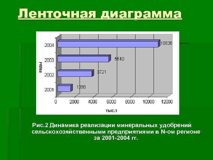 Ленточная диаграмма Рис. 2 Динамика реализации минеральных удобрений сельскохозяйственными предприятиями в N-ом регионе