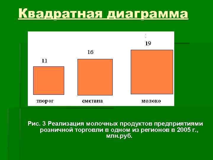 Квадратная диаграмма Рис. 3 Реализация молочных продуктов предприятиями розничной торговли в одном из регионов