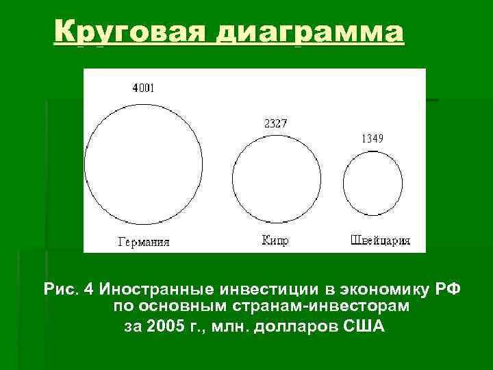 Круговая диаграмма Рис. 4 Иностранные инвестиции в экономику РФ   по основным