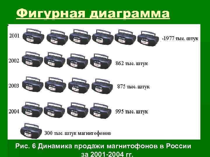 Фигурная диаграмма Рис. 6 Динамика продажи магнитофонов в России    за 2001
