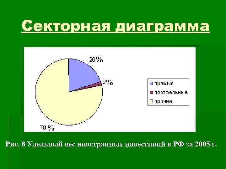 Секторная диаграмма Рис. 8 Удельный вес иностранных инвестиций в РФ за 2005
