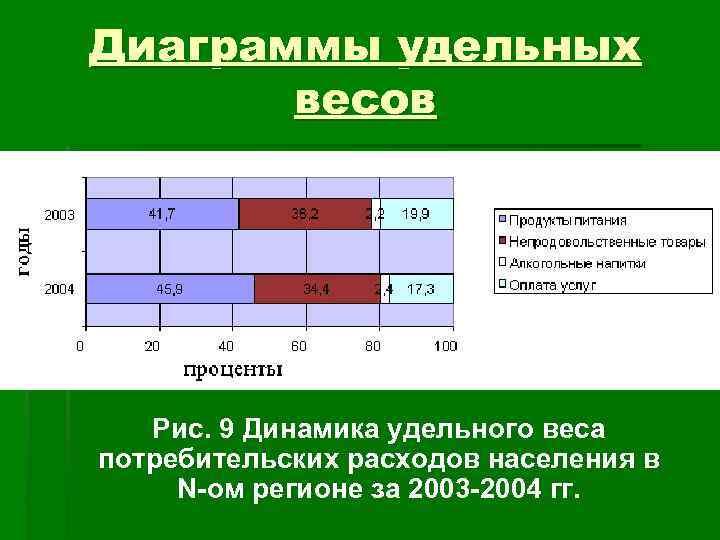 Диаграммы удельных  весов  Рис. 9 Динамика удельного веса потребительских расходов населения в