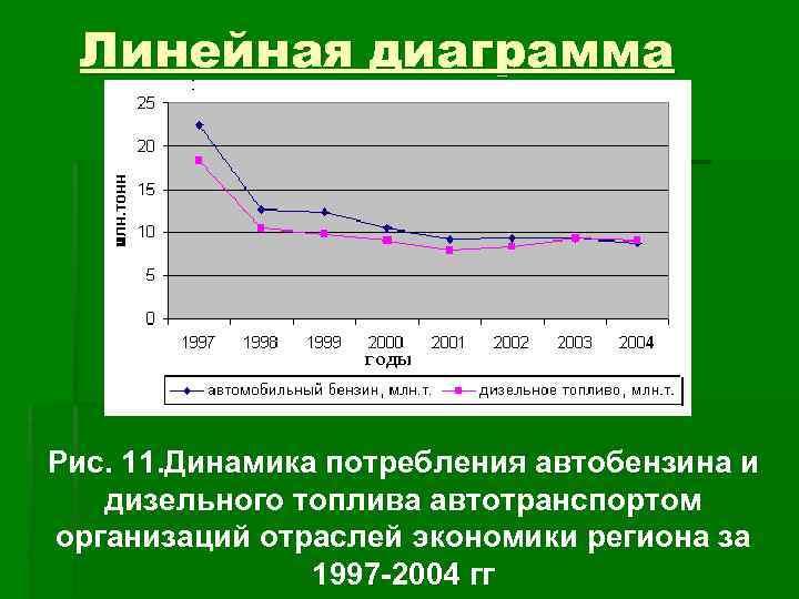 Линейная диаграмма Рис. 11. Динамика потребления автобензина и  дизельного топлива автотранспортом организаций