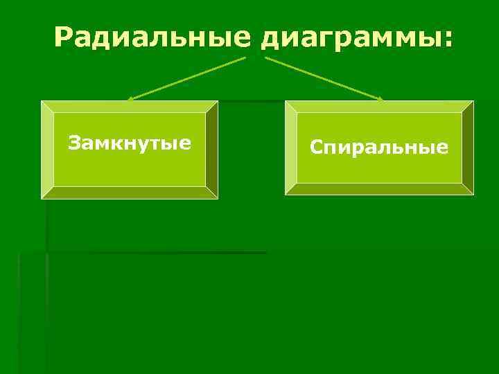 Радиальные диаграммы:  Замкнутые  Спиральные