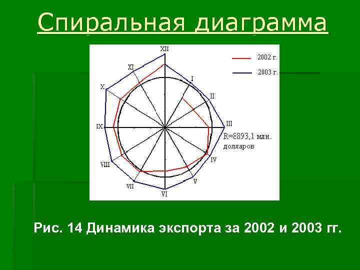 Спиральная диаграмма Рис. 14 Динамика экспорта за 2002 и 2003 гг.