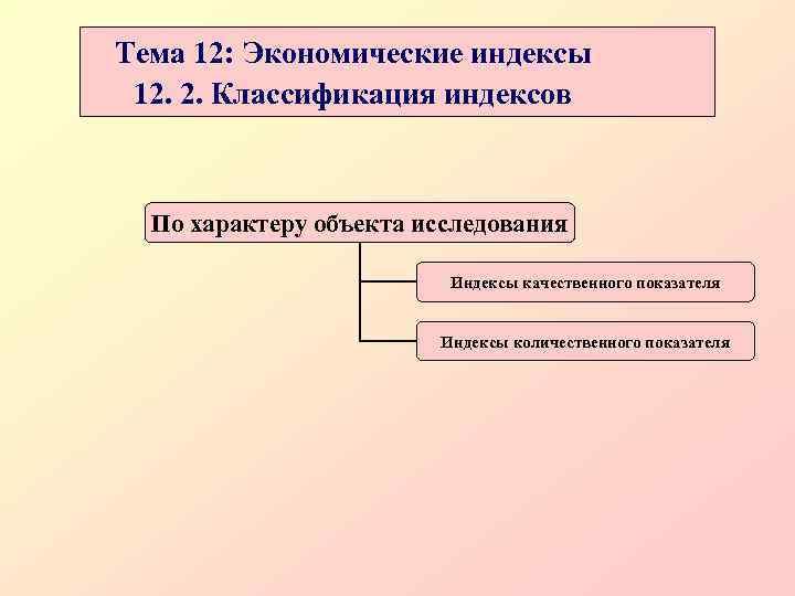Тема 12: Экономические индексы 12. 2. Классификация индексов По характеру объекта исследования