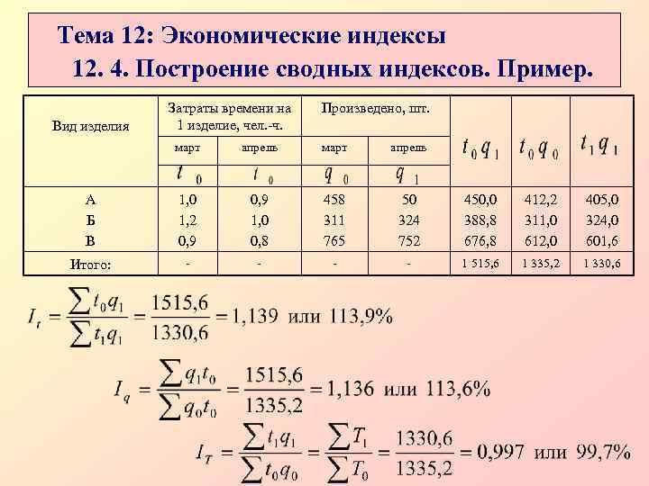 Тема 12: Экономические индексы 12. 4. Построение сводных индексов. Пример.    Затраты