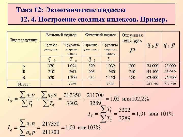 Тема 12: Экономические индексы  12. 4. Построение сводных индексов. Пример.
