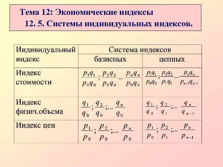 Тема 12: Экономические индексы 12. 5. Системы индивидуальных индексов.