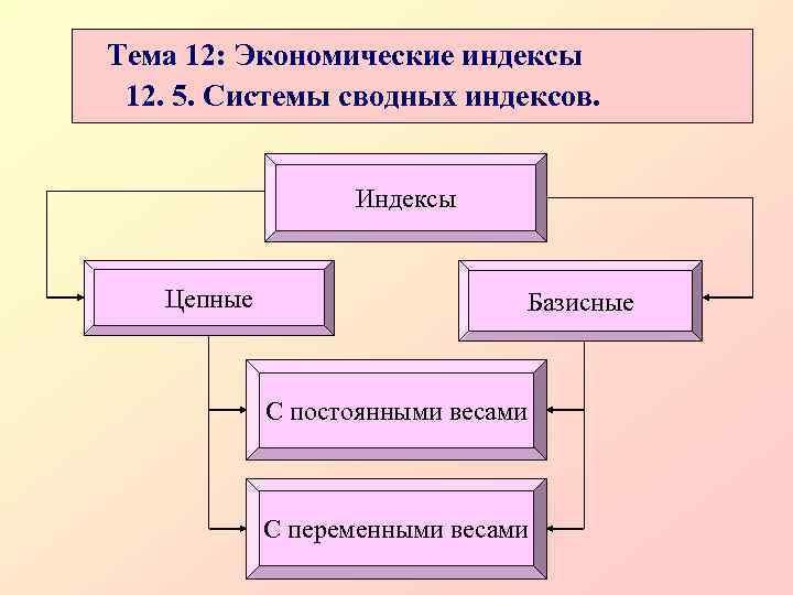 Тема 12: Экономические индексы 12. 5. Системы сводных индексов.     Индексы