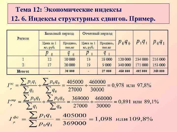 Тема 12: Экономические индексы 12. 6. Индексы структурных сдвигов. Пример.   Базисный