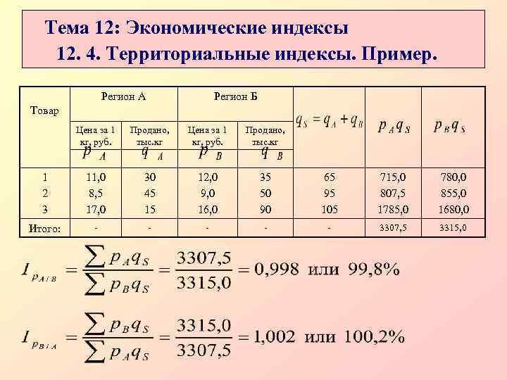 Тема 12: Экономические индексы  12. 4. Территориальные индексы. Пример.