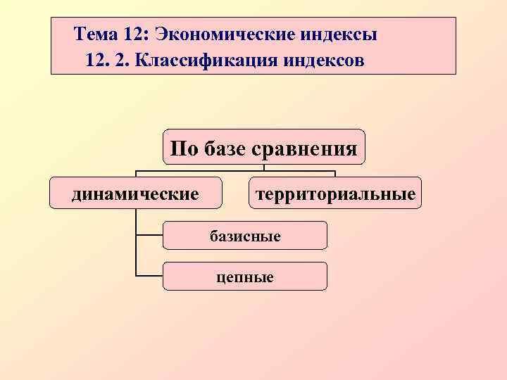 Тема 12: Экономические индексы 12. 2. Классификация индексов   По базе сравнения динамические