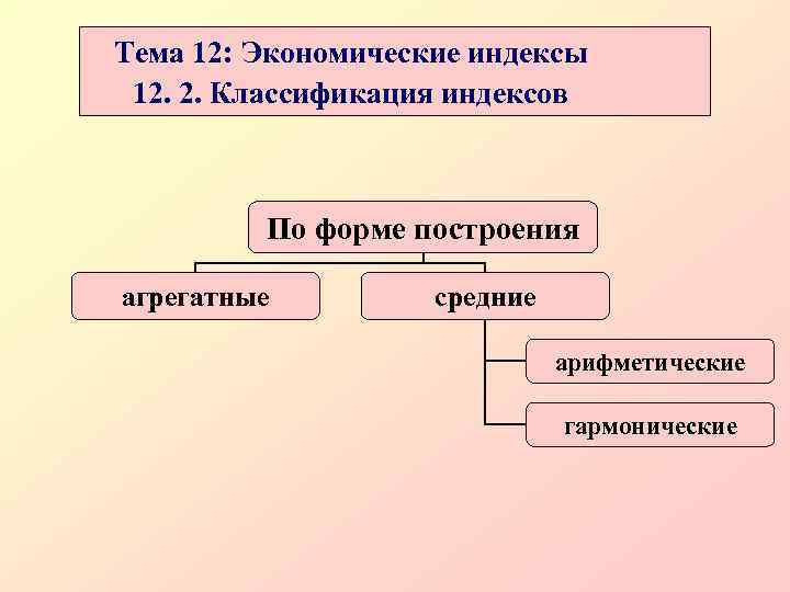 Тема 12: Экономические индексы 12. 2. Классификация индексов   По форме построения агрегатные