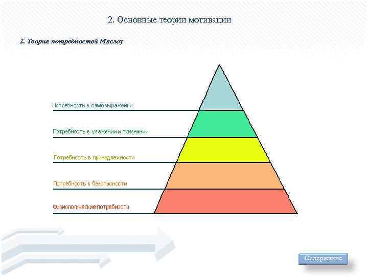 2. Основные теории мотивации 2. Теория потребностей Маслоу