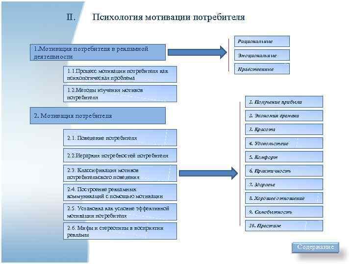 ІІ.  Психология мотивации потребителя     Рациональные 1.